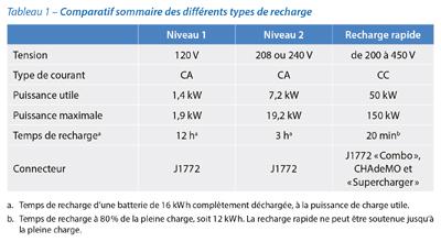 Tableau comparatif sommaire des différents types de recharge